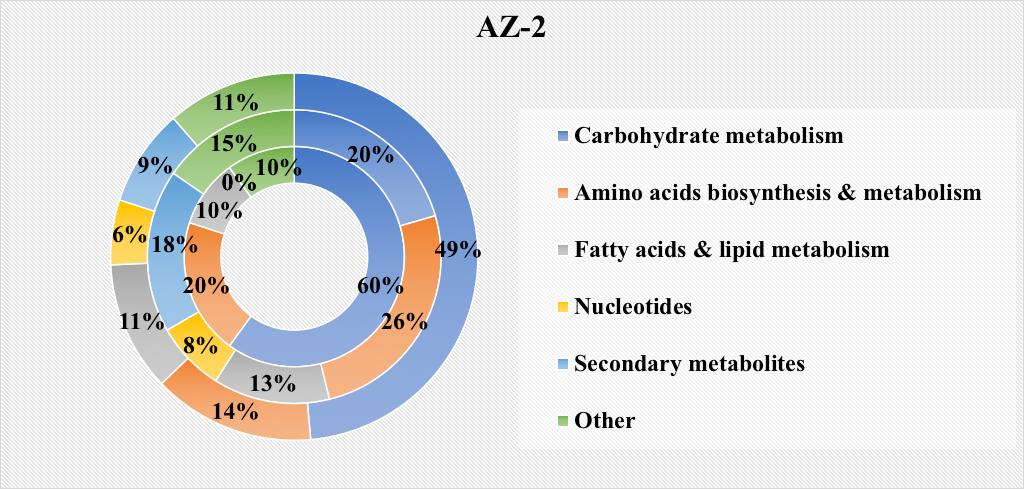 Guayule AZ-2 Metabolome