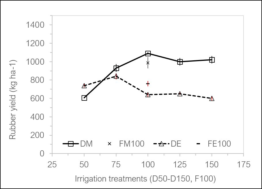 Rubber yield under varying irrigation treatments (DM=drip Maricopa; DE=drip Eloy; FM=flood Maricopa; FE=flood Eloy)