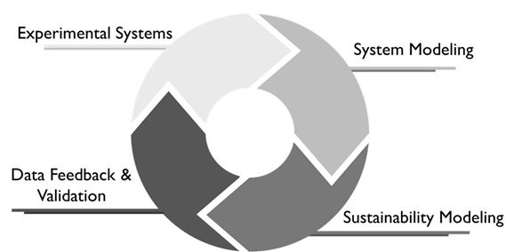SBAR system performance and sustainability chart