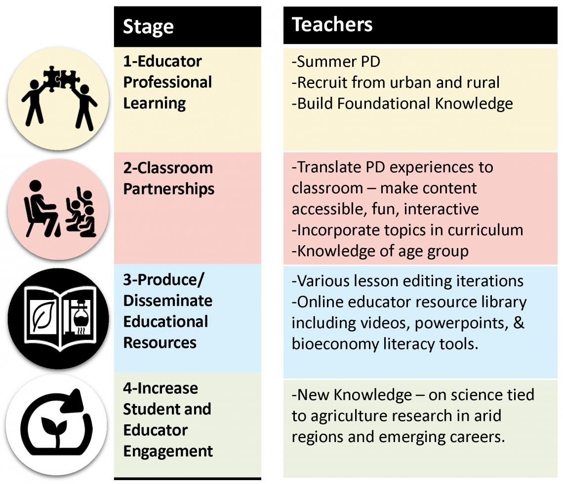 SBAR school-based education framework table - TEACHERS
