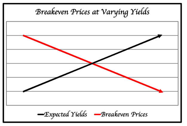 The economic breakeven price is where the expected yields (revenue) crosses the price line (cost)