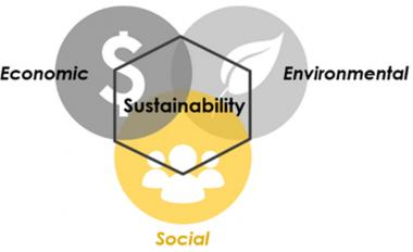 Venn diagram that shows the factors of sustainability